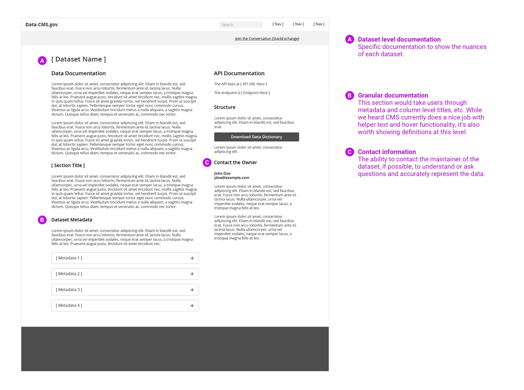 Documentation-Annotated