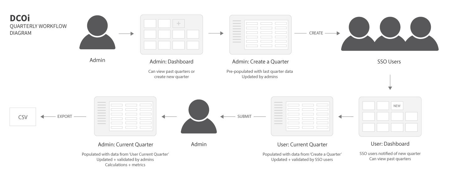 GSA-DCOI_quarterly-workflow-diagram