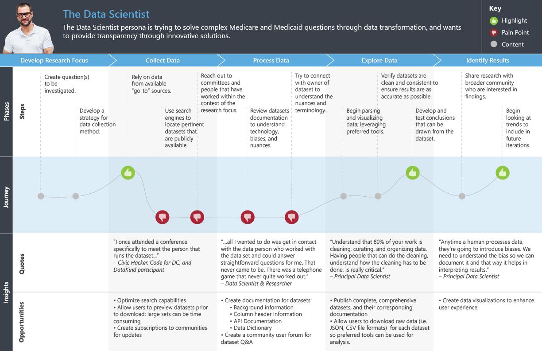 oeda_data-scientist_journey-map