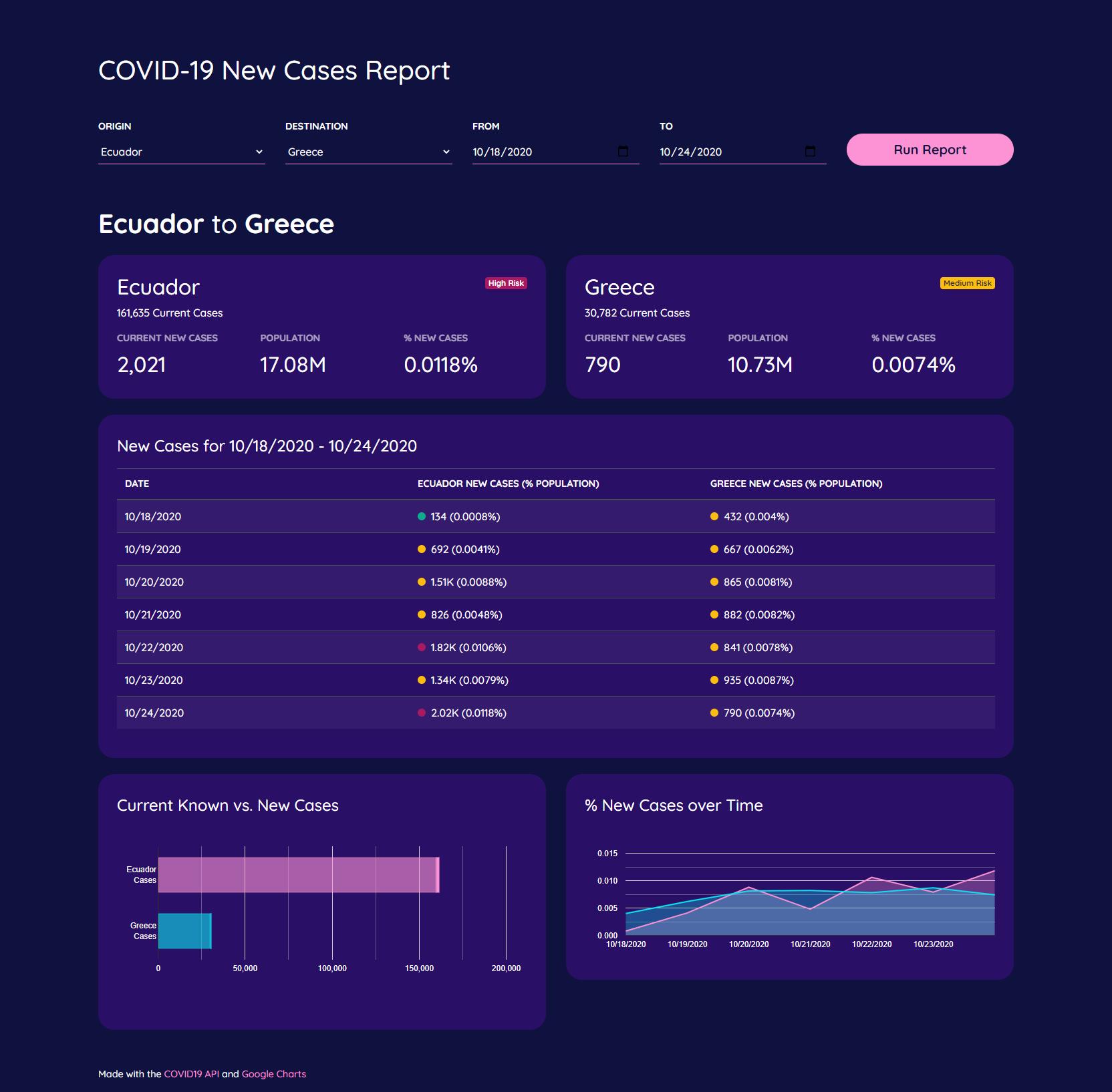 COVID-19 New Cases Report - Report