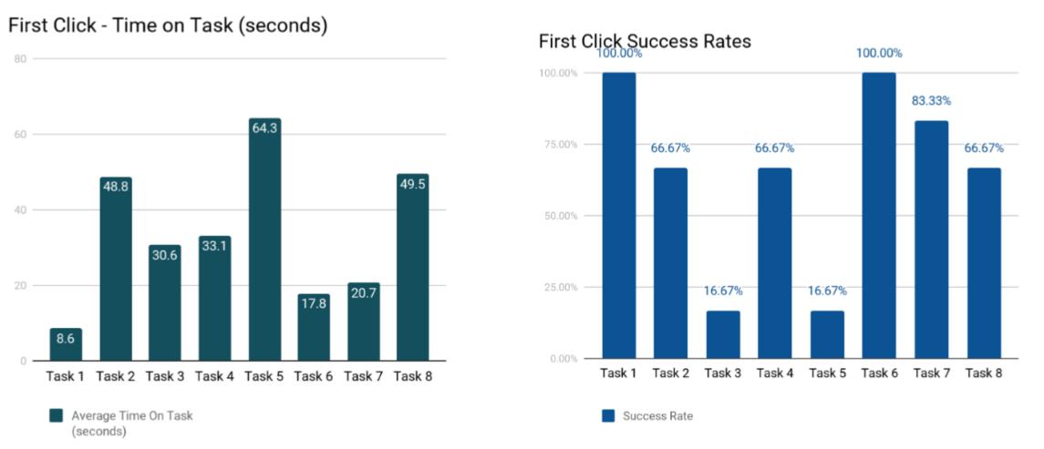 QNP wireframe task-based testing results